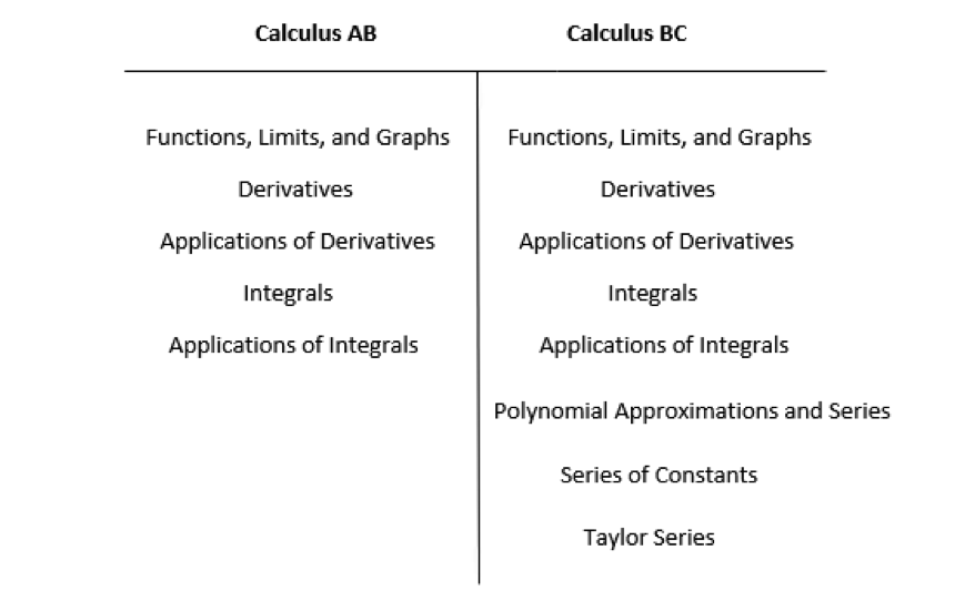Calculus AB vs BC: Which One Is Best For You? Read On